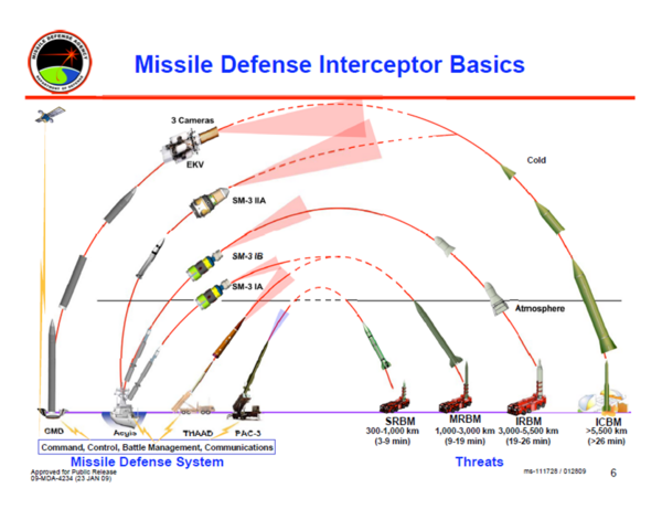 600px Missile Defense Interceptor Basics