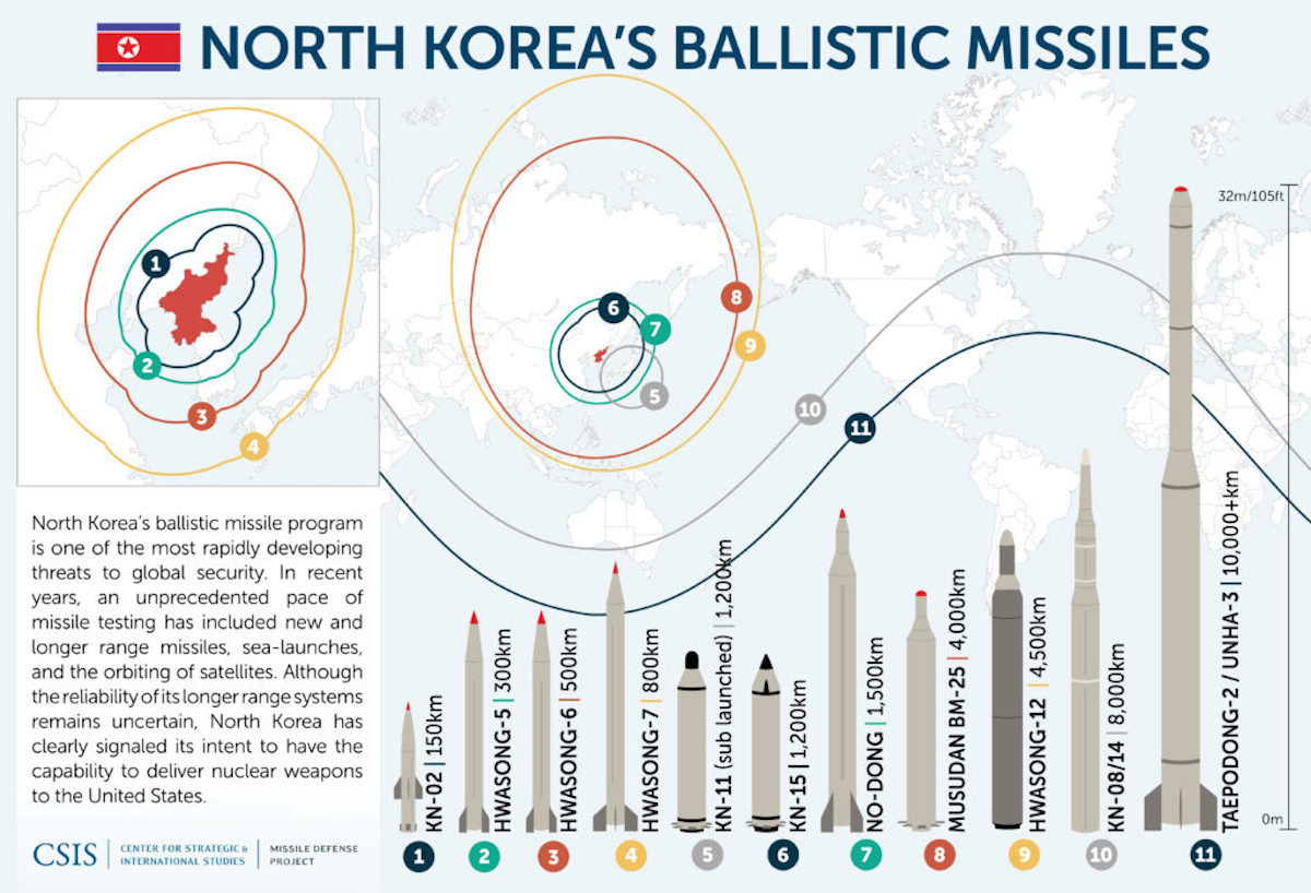 North Korean Missiles Capabilities CSIS